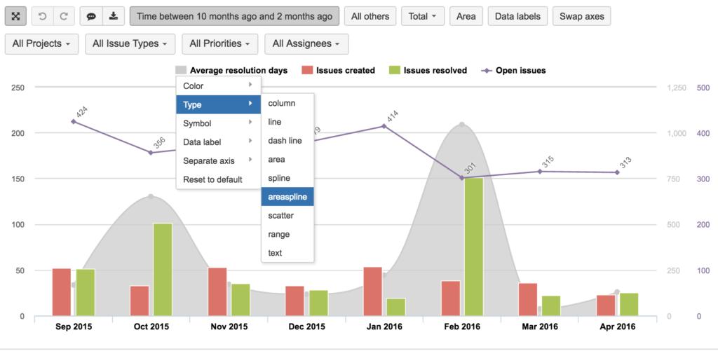 Screenshot eazyBI - Created vs Resolved