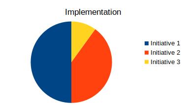 Initiatives Ansicht nach der Implementierung