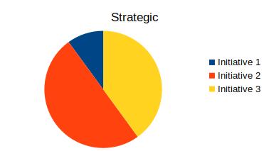 Initiatives strategische Ansicht