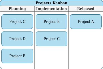 Projects Kanban Board
