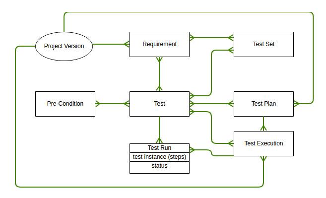 ER Diagram von Xray