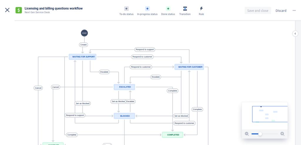 Next Gen Service Desk Project Settings Workflows