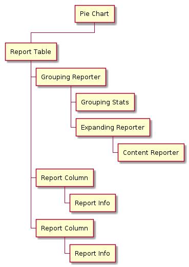Struktur zu den Tabellendaten vom Pie Chart