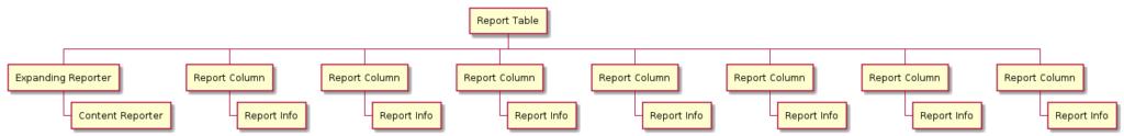 Struktur der Daten zur Tabelle mit Aufgabenpaketen