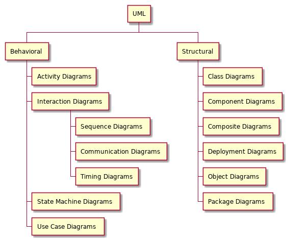 Different UML types
