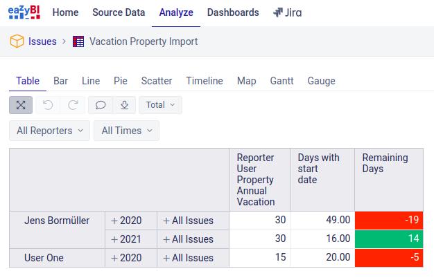 eazyBI vacation report