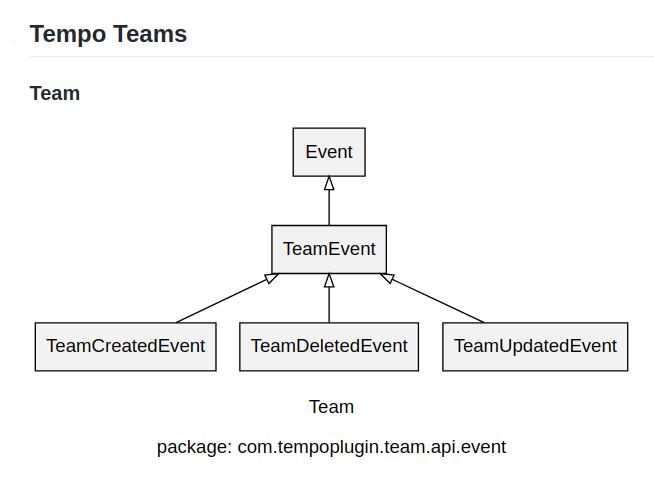 Event class in Tempo